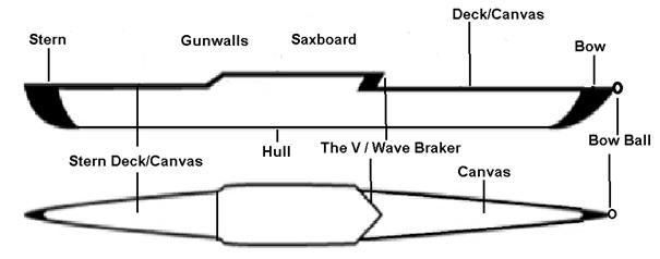 Row Boat  Parts Of A Row Boat